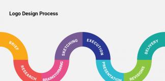 The evolution process of some popular logo design